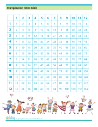 Multiplication Times Table 1-12