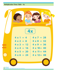 Multiplication Times Table - 4x (with answers)