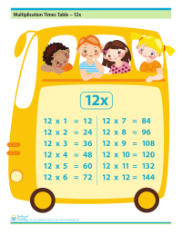 Multiplication Times Table - 12x (with answers)