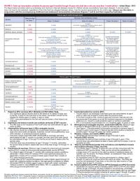 Catch-up Immunization Schedule, 4 Months-18 Years